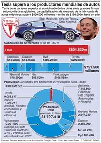 NEGOCIOS: Supremacía de Tesla infographic