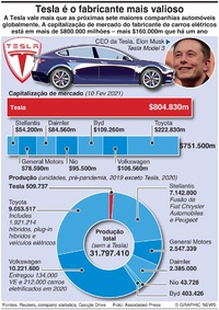 NEGÓCIOS: Supremacia da Tesla infographic