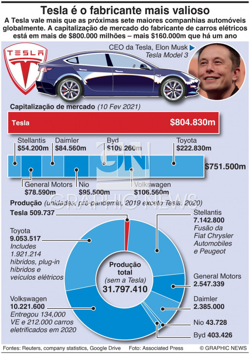 Supremacia da Tesla infographic