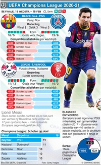 VOETBAL: Champions League 8e finale, 1e wedstrijd, 16 feb infographic