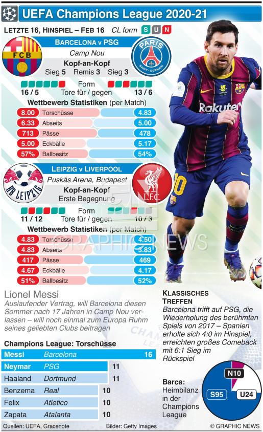 Champions League Last 16, Hinspiel, 16. Feb infographic