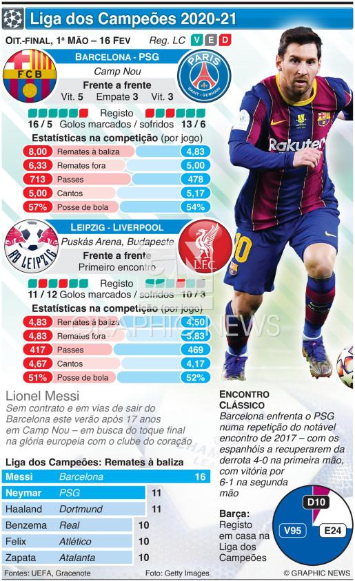 Liga dos Campeões, Oitavos de final, 1ª mão, 16 Fev infographic