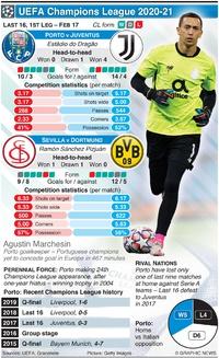 SOCCER: Champions League Last 16, 1st leg, Feb 17 infographic