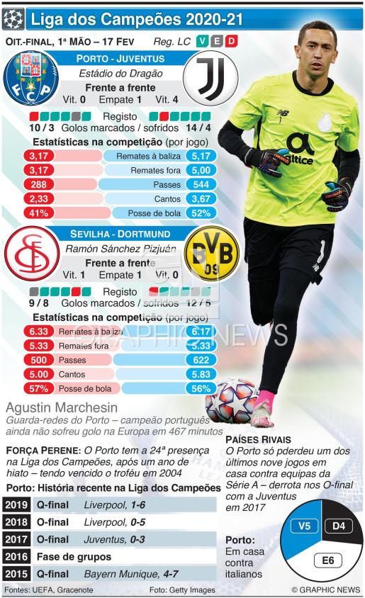 Liga dos Campeões, Oitavos de final, 1ª mão, 17 Fev infographic