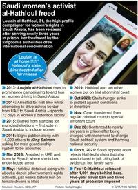 SAUDI ARABIA: Loujain al-Hathloul profile infographic