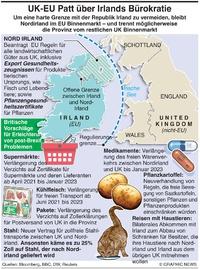 BREXIT: Nordirland Bürokratie infographic