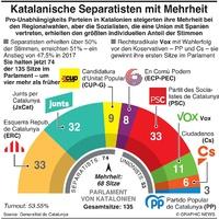 POLITIK: Katalonien Wahlergebnis 2021 infographic