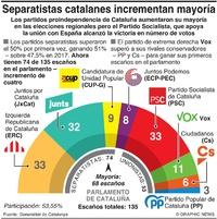 POLÍTICA: Resultado de la elección 2021 en Cataluña infographic