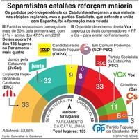 POLÍTICA: Resultado das eleições na Catalunha 2021 infographic