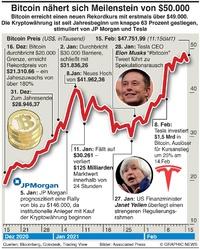 WIRTSCHAFT: Bitcoin nähert sich $50K Meilenstein infographic