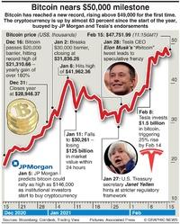 BUSINESS: Bitcoin nears $50K milestone infographic