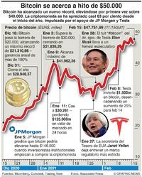 NEGOCIOS: Bitcoin se acerca al hito de $50.000 infographic