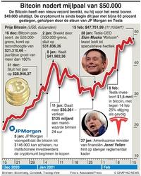 BUSINESS: Bitcoin nadert mijlpaal van $50.000 infographic