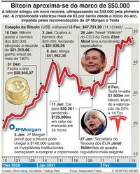NEGÓCIOS: Bitcoin aproxima-se do marco de $50.000 infographic