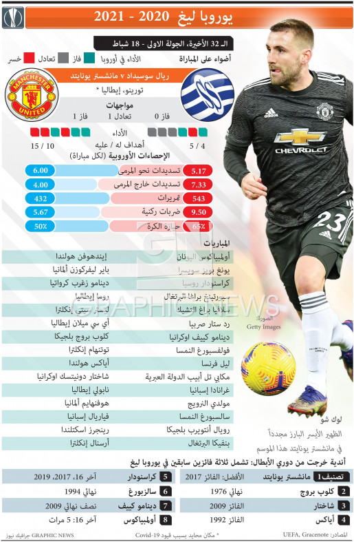 UEFA Europa League Last 32, 1st leg, Feb 18 infographic