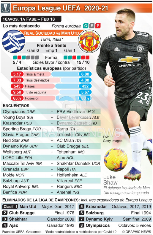 Dieciseisavos de Europa League UEFA, 1a fase, Feb 18 infographic