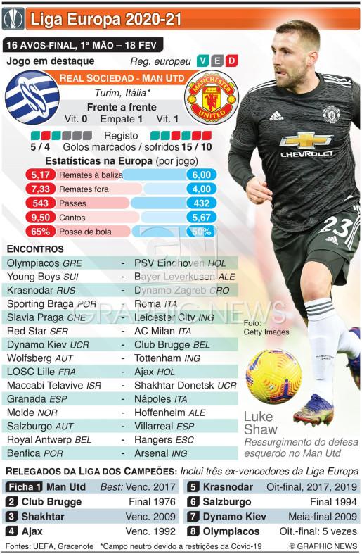 Liga Europa, 16 Avos-final, 1ª mão, 18 Fev infographic