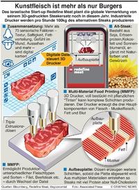 WIRTSCHAFT: 3D-gedruckte Steaks infographic