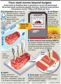 BUSINESS: 3D-printed steaks infographic