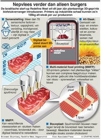 BUSINESS: 3D-geprinte steaks infographic