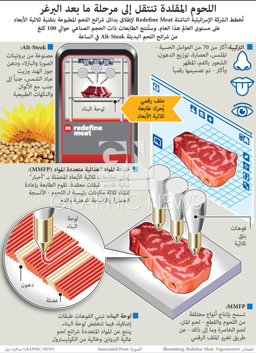 3D-printed steaks infographic