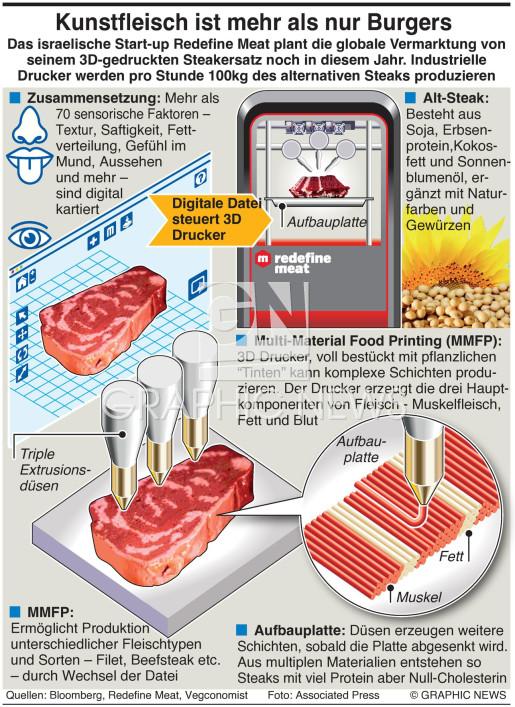 3D-gedruckte Steaks infographic