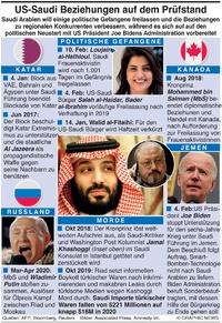 POLITIK: US-Saudi Beziehungen auf Prüfstand infographic