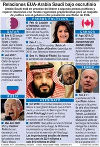 POLÍTICA: Las relaciones EUA-Arabia Saudí enfrentan escrutinio infographic