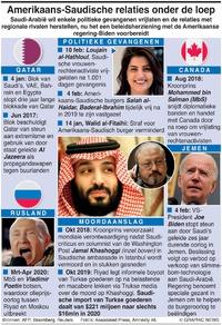 POLITIEK: Amerikaans-Saudische relaties onder de loep infographic