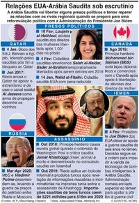POLÍTICA: Relações EUA-Arábia Saudita sob escrutínio infographic