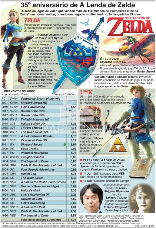 35º aniversário de A Lenda de Zelda infographic