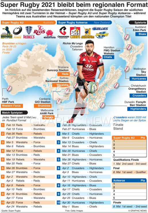 Super Rugby 2021 Saison infographic