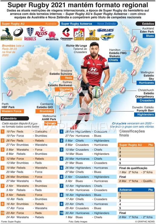 Época 2021 de Super Rugby infographic