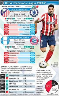 SOCCER: UEFA Champions League Last 16, 1st leg, Feb 23 infographic