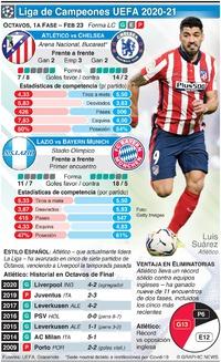 SOCCER: Octavos de la Liga de Campeones UEFA, 1a fase, Feb 23 infographic