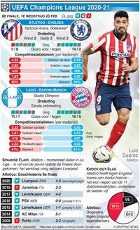 VEOTBAL: UEFA Champions League 8e finale, 1e wedstrijd, 23 feb infographic