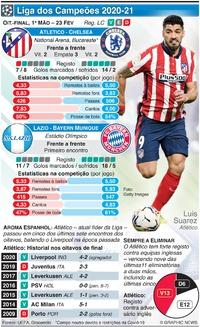 FUTEBOL: Liga dos Campeões, Oitavos de final, 1ª mão, 23 Fev infographic
