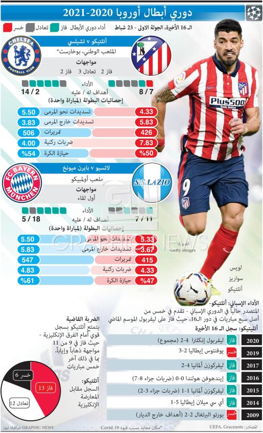 UEFA Champions League Last 16, 1st leg, Feb 23 infographic