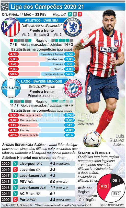 Liga dos Campeões, Oitavos de final, 1ª mão, 23 Fev infographic
