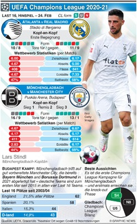 FUSSBALL: UEFA Champions League Last 16, Hinspiel, 24. Feb infographic