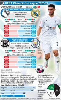 SOCCER: UEFA Champions League Last 16, 1st leg, Feb 24 infographic
