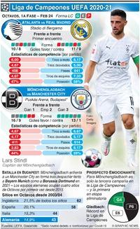 SOCCER: Octavos de la Liga de Campeones UEFA, 1a fase, Feb 24 infographic