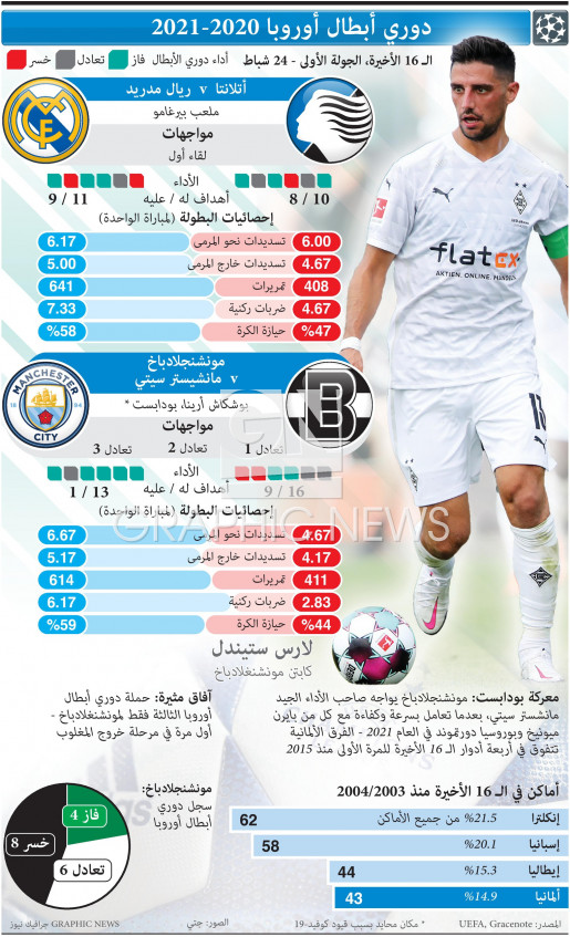 UEFA Champions League Last 16, 1st leg, Feb 24 infographic