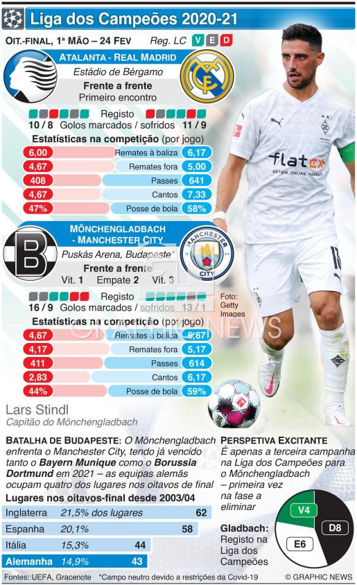 Liga dos Campeões, Oitavos de final, 1ª mão, 24 Fev infographic