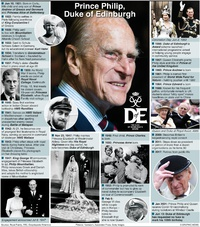 PEOPLE: Prince Philip profile infographic