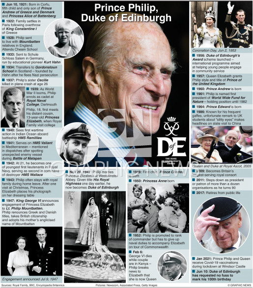 Prince Philip profile infographic