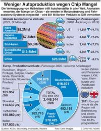 WIRTSCHAFT: Verknappung bei Auto Mikrochips  infographic