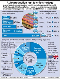 BUSINESS: Auto microchip shortage infographic