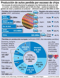 NEGOCIOS: Escasez de semiconductores para autos infographic