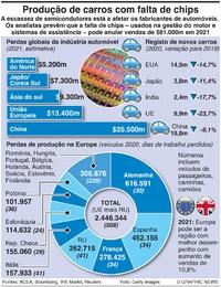 NEGÓCIOS: Escassez de microchips na indústria automóvel infographic